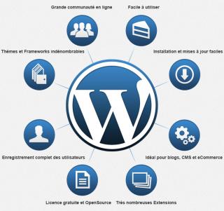 creation-site-internet-toulouse-pourquoi-wordpress